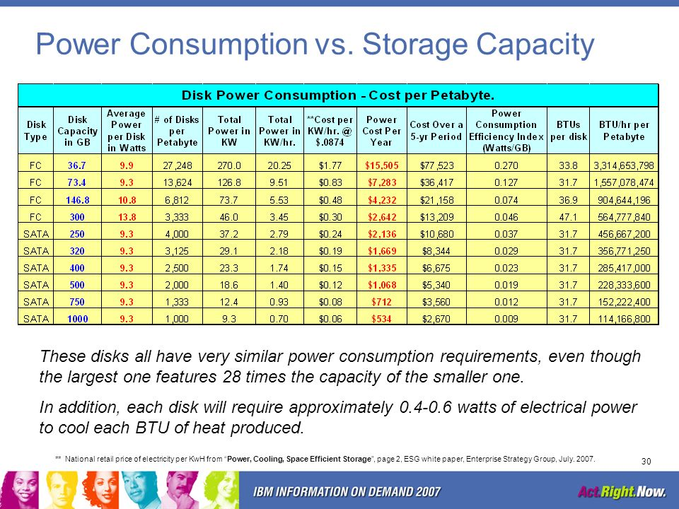 Power Consumption vs. Storage Capacity