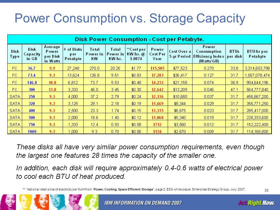 Power Consumption vs. Storage Capacity