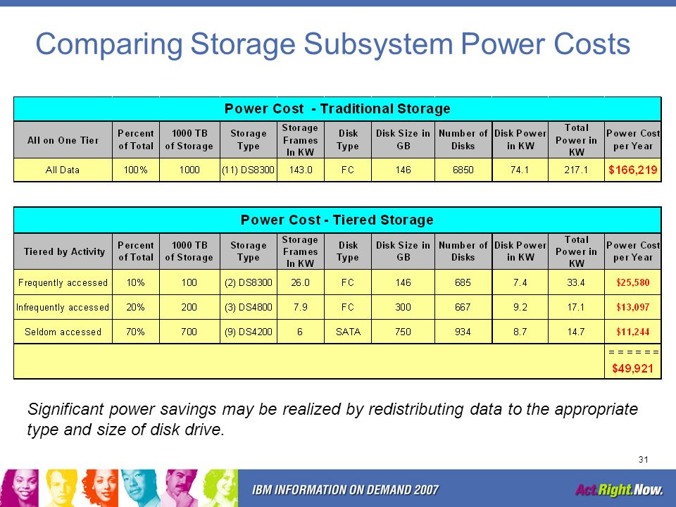 Comparing Storage Subsystem Power Costs