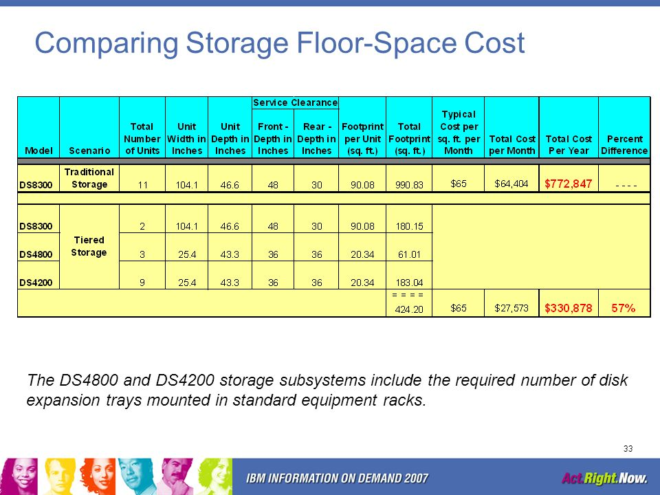 Comparing Storage Floor-Space Cost