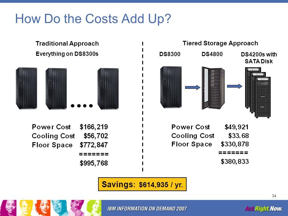 Tiered Storage Approach