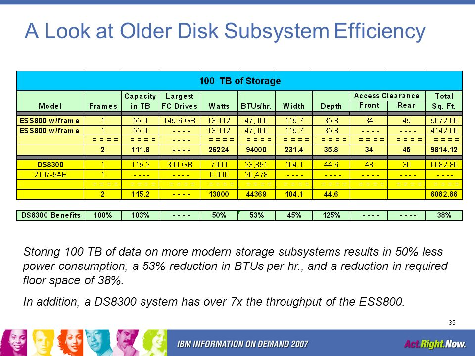 A Look at Older Disk Subsystem Efficiency