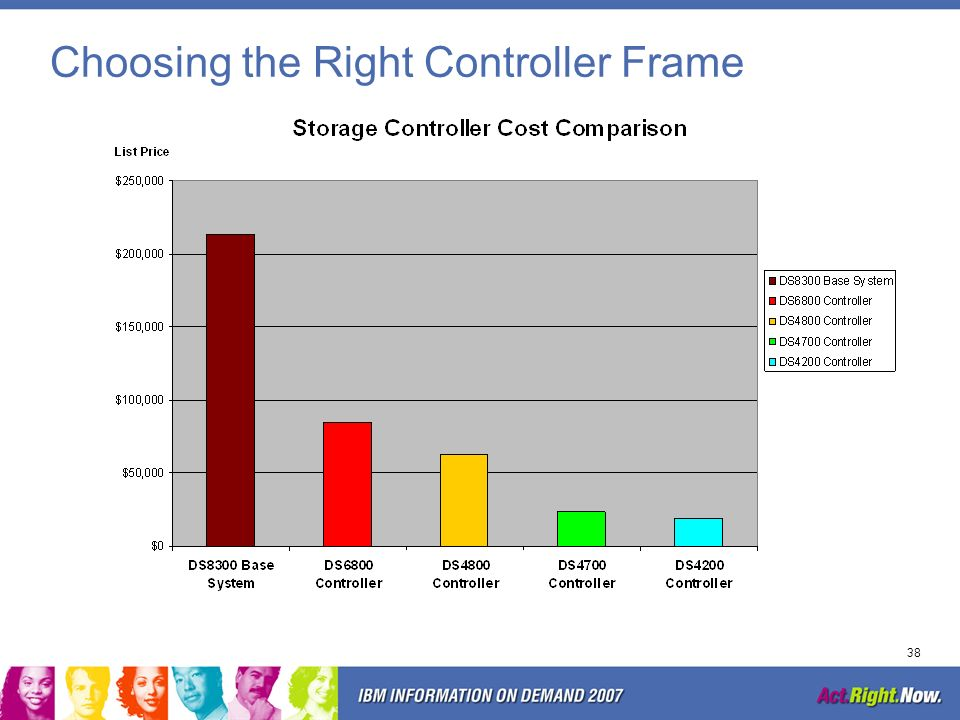 Choosing the Right Controller Frame