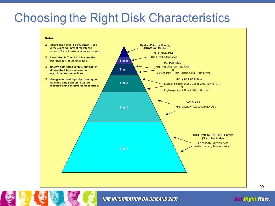 Choosing the Right Disk Characteristics