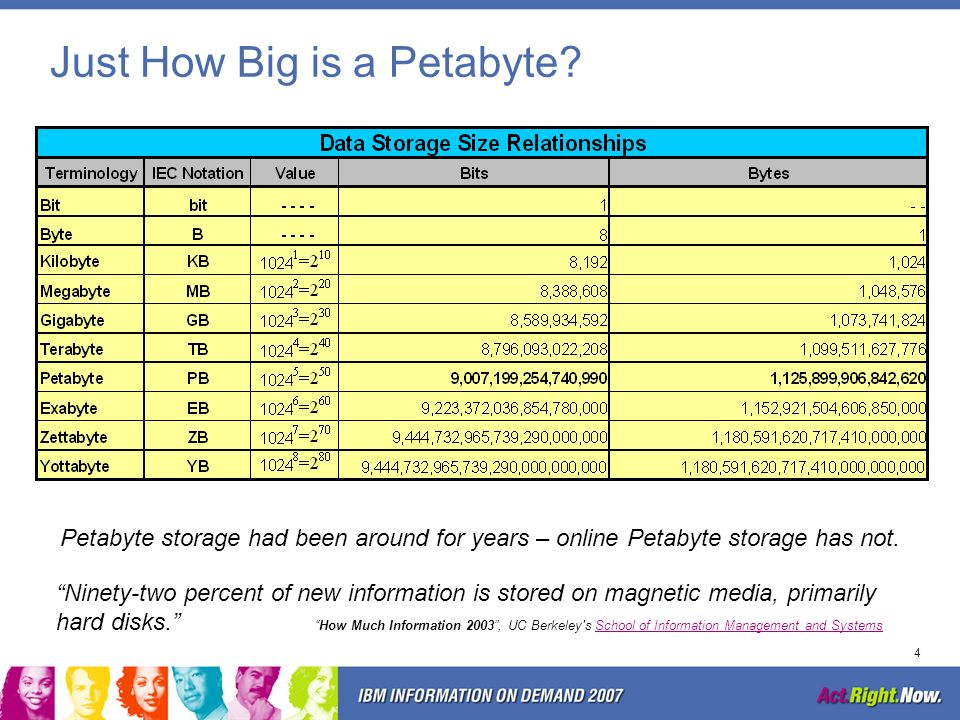 Just How Big is a Petabyte
