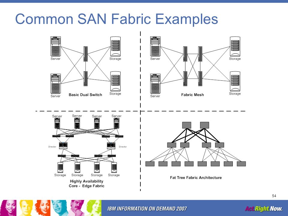 Common SAN Fabric Examples