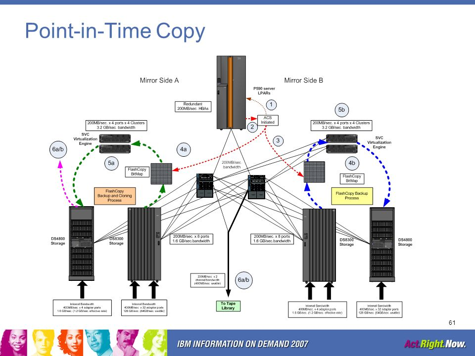 Point-in-Time Copy