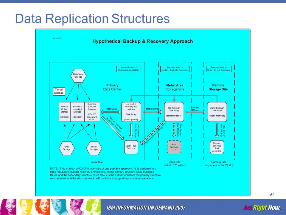 Data Replication Structures