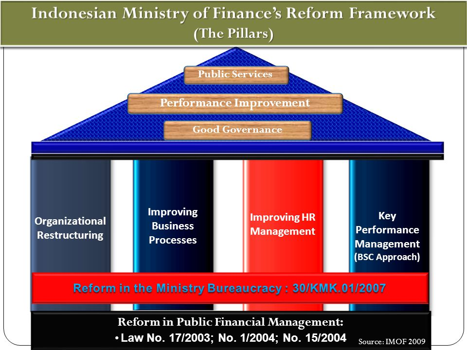 Indonesian Ministry of Finance's Reform Framework (The Pillars)