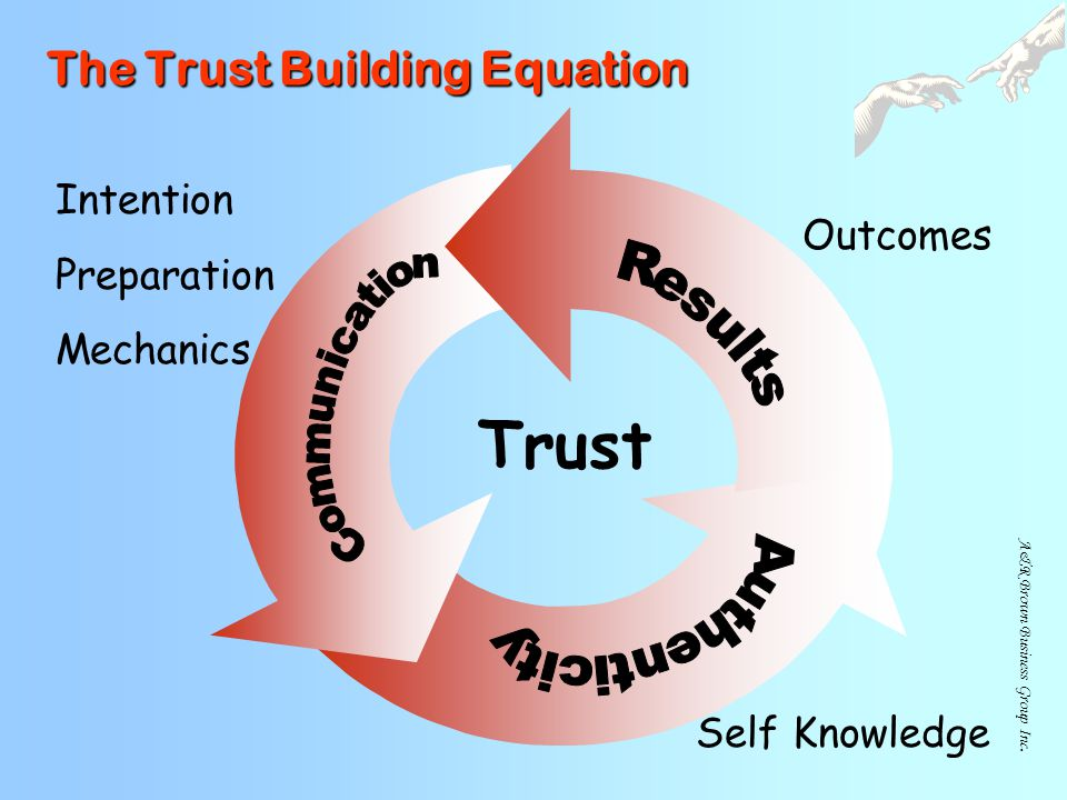 The Trust Building Equation