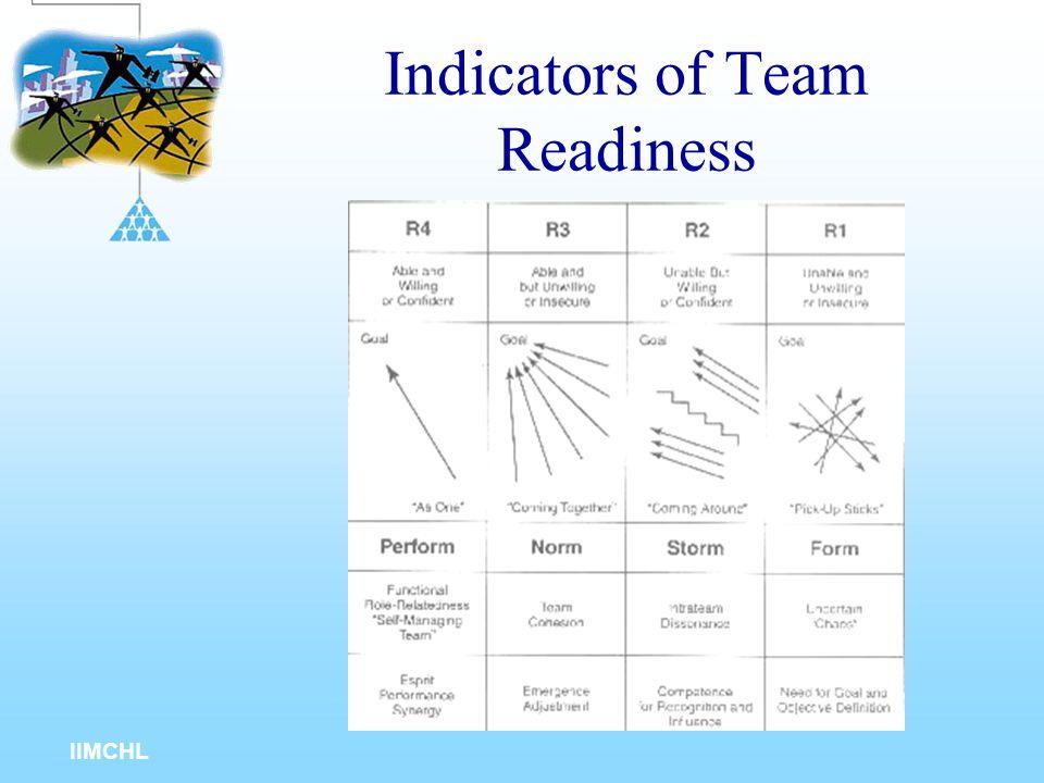 Indicators of Team Readiness