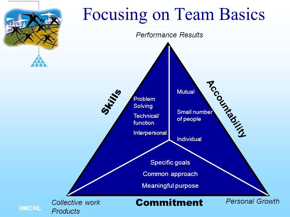 Focusing on Team Basics