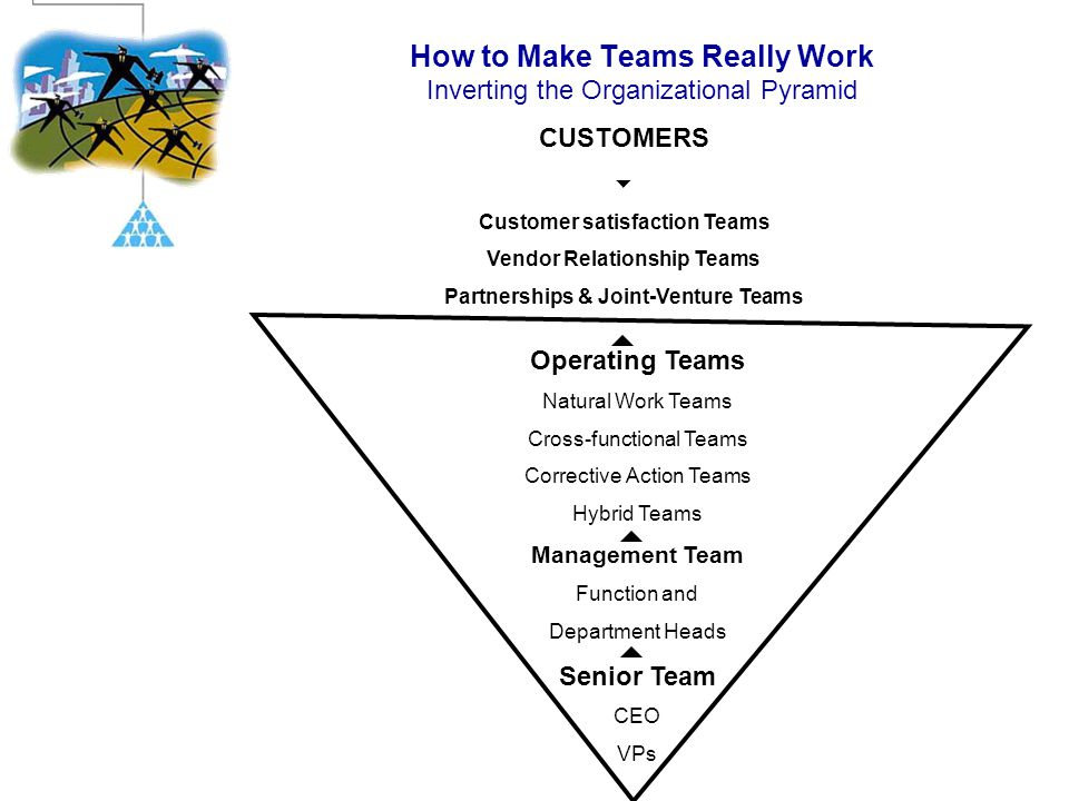 How to Make Teams Really Work Inverting the Organizational Pyramid
