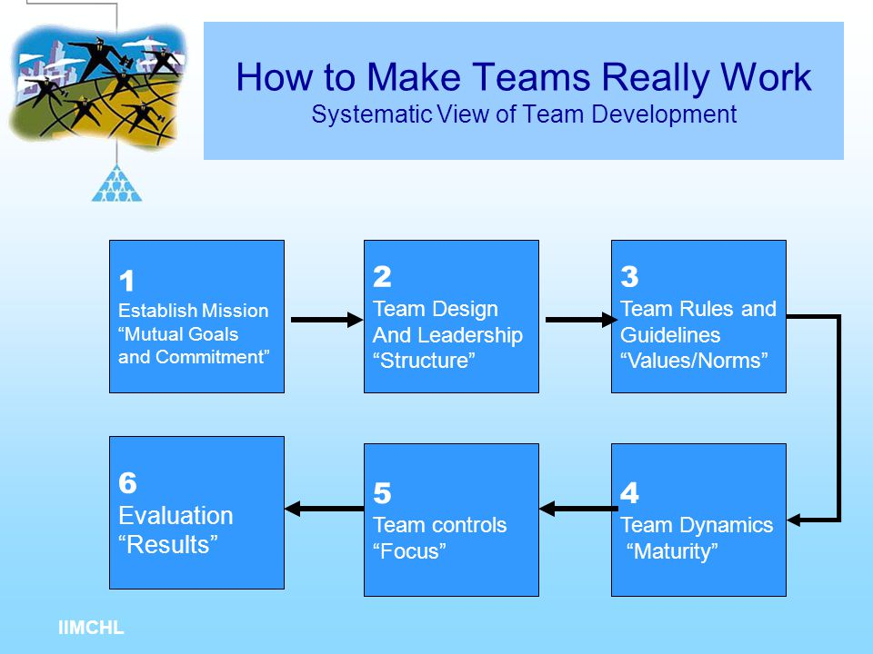 How to Make Teams Really Work Systematic View of Team Development