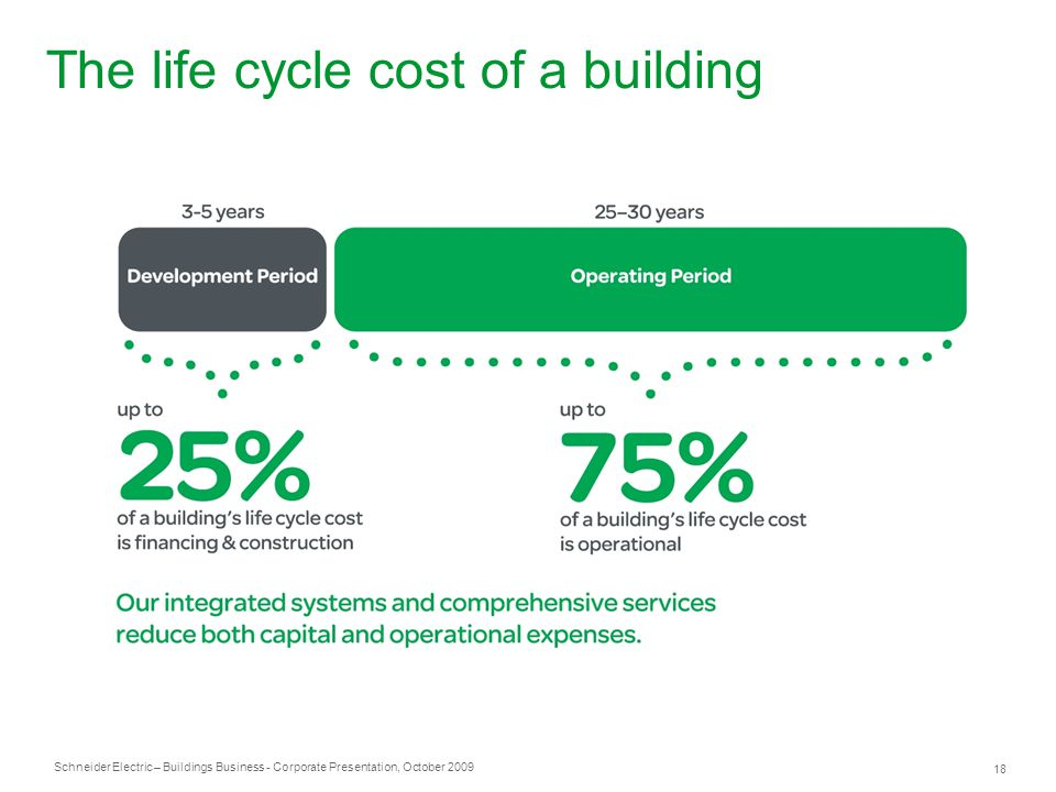The life cycle cost of a building