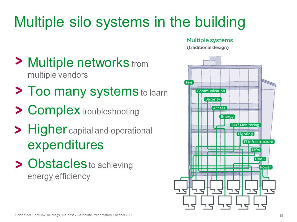 Multiple silo systems in the building
