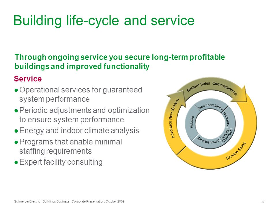 Building life-cycle and service