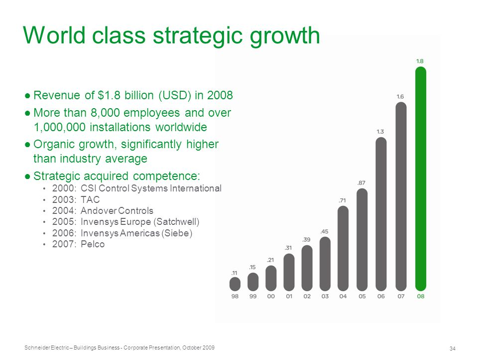 World class strategic growth