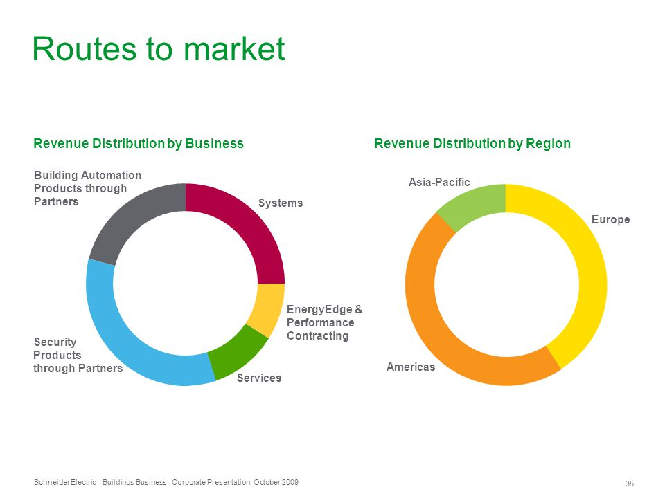 Routes to market Revenue Distribution by Region