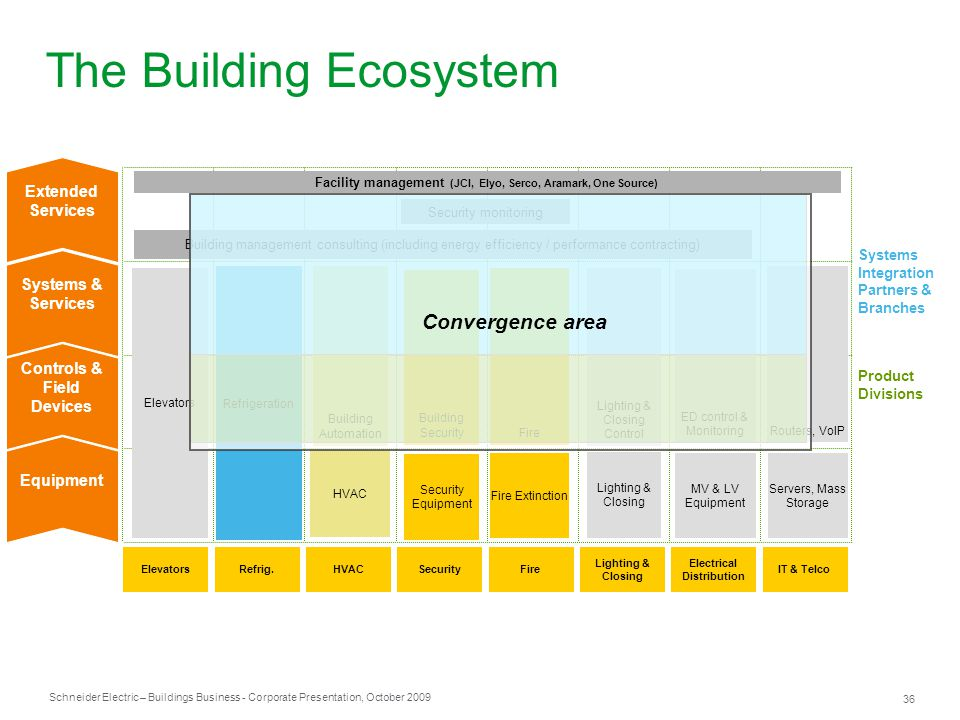 The Building Ecosystem