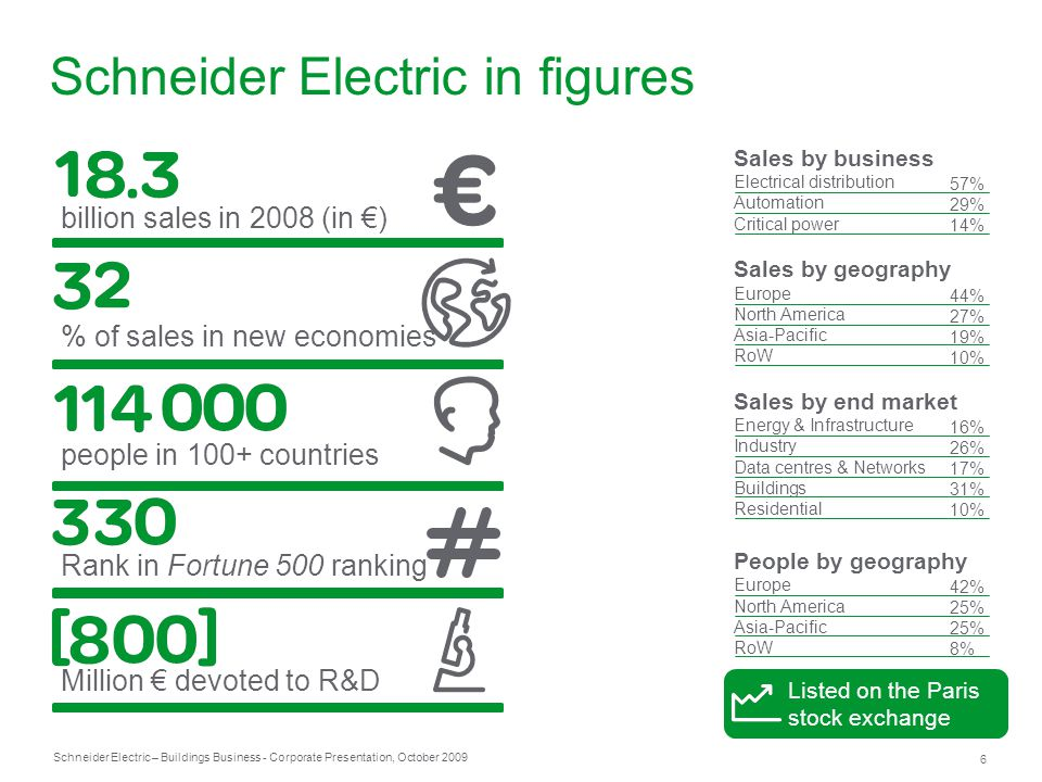 Schneider Electric in figures