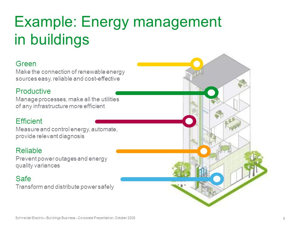 Example: Energy management in buildings