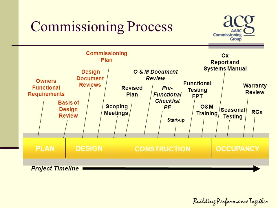 Commissioning Process