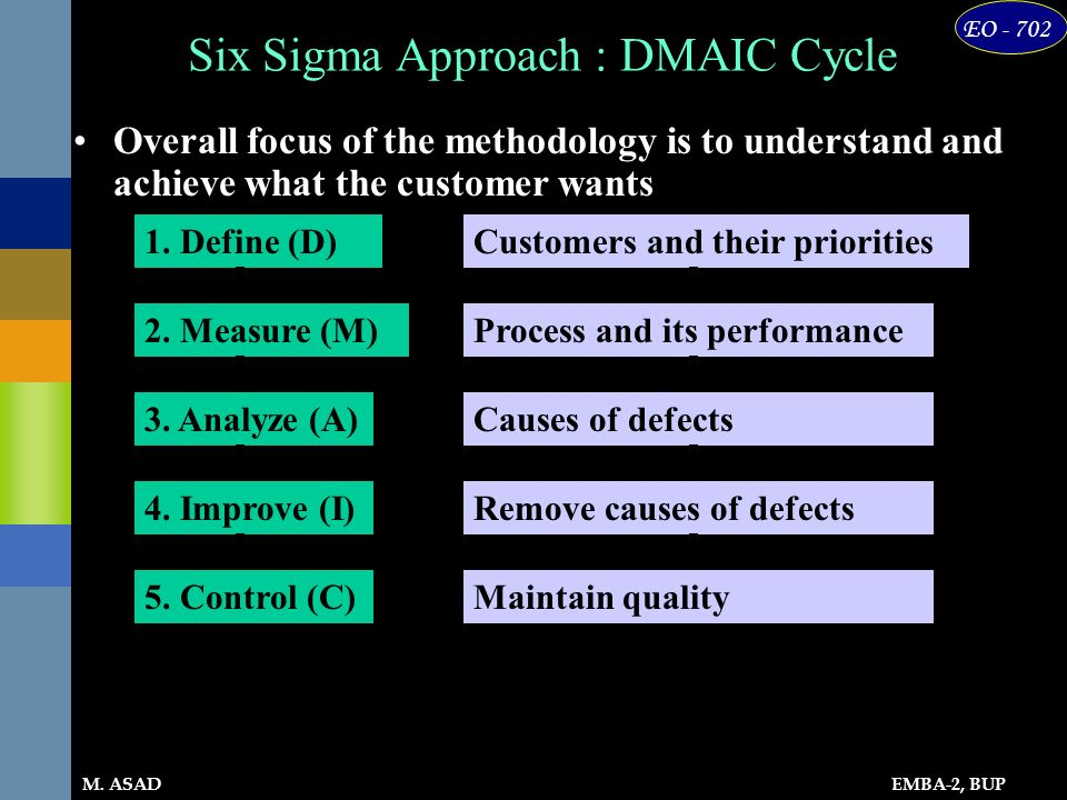 Six Sigma Approach : DMAIC Cycle