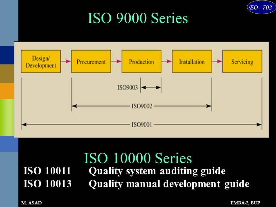 ISO 9000 Series ISO 10000 Series ISO 10011 ISO 10013