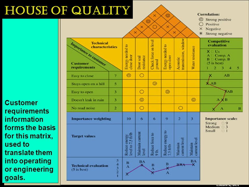 House of Quality Customer requirements information forms the basis for this matrix, used to translate them into operating or engineering goals.