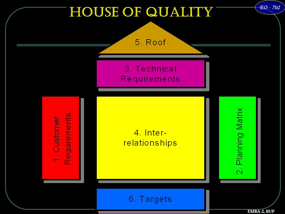 House of Quality 8 7