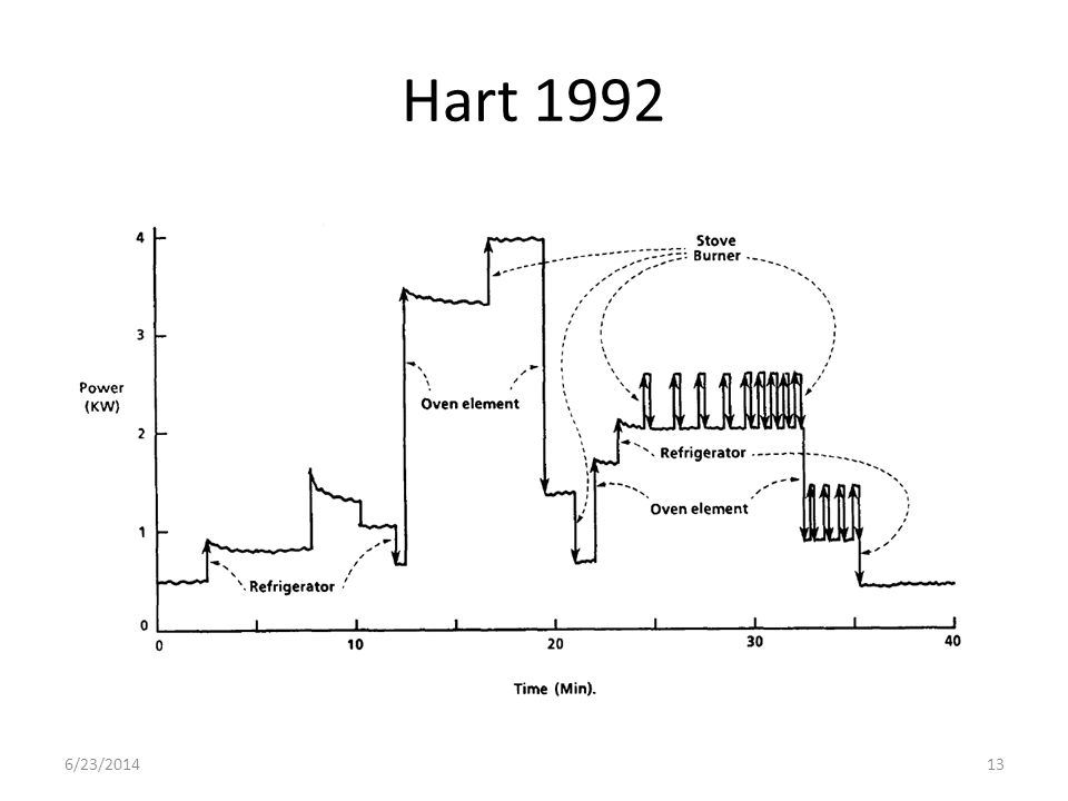 Hart 1992 6/23/2014