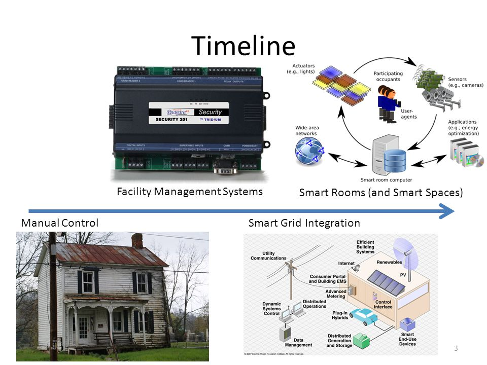 Timeline Facility Management Systems Smart Rooms (and Smart Spaces)