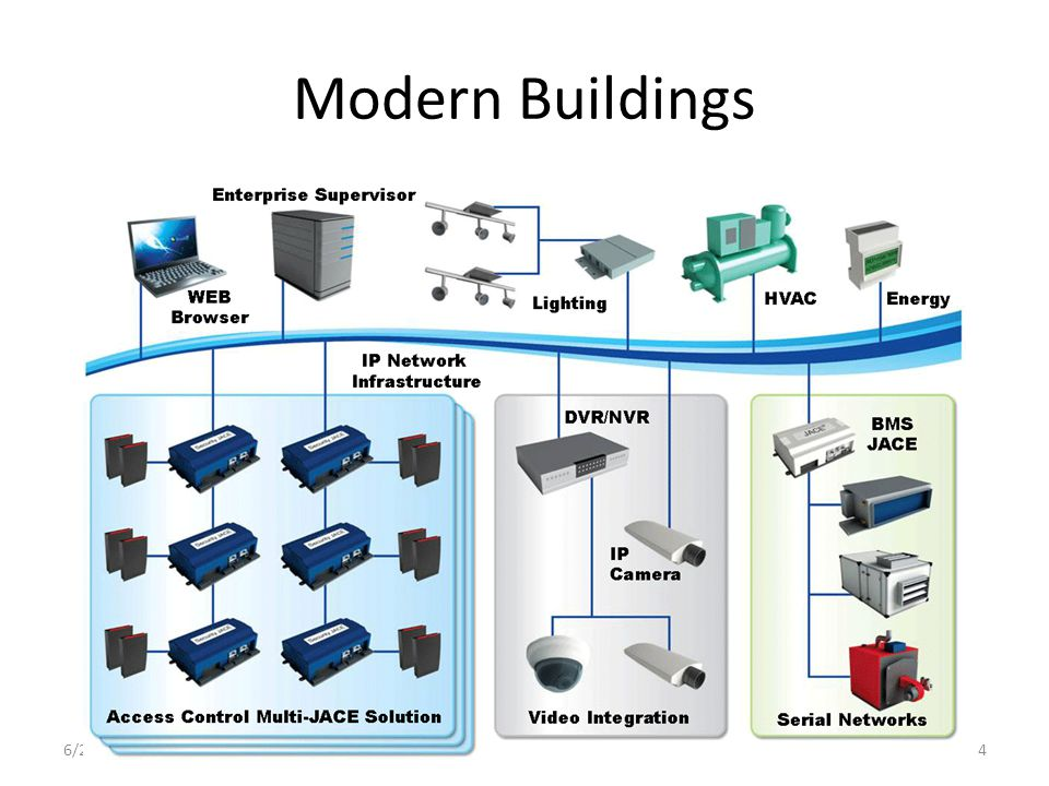 Modern Buildings Illustration of Tridium system from