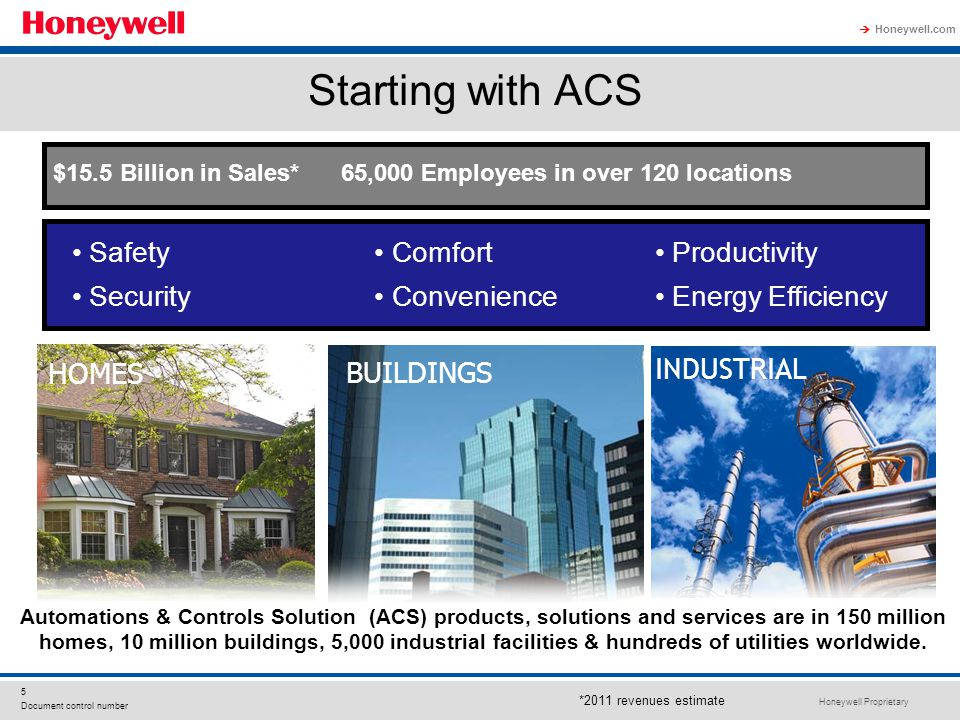 Starting with ACS HOMES BUILDINGS INDUSTRIAL Safety Security Comfort