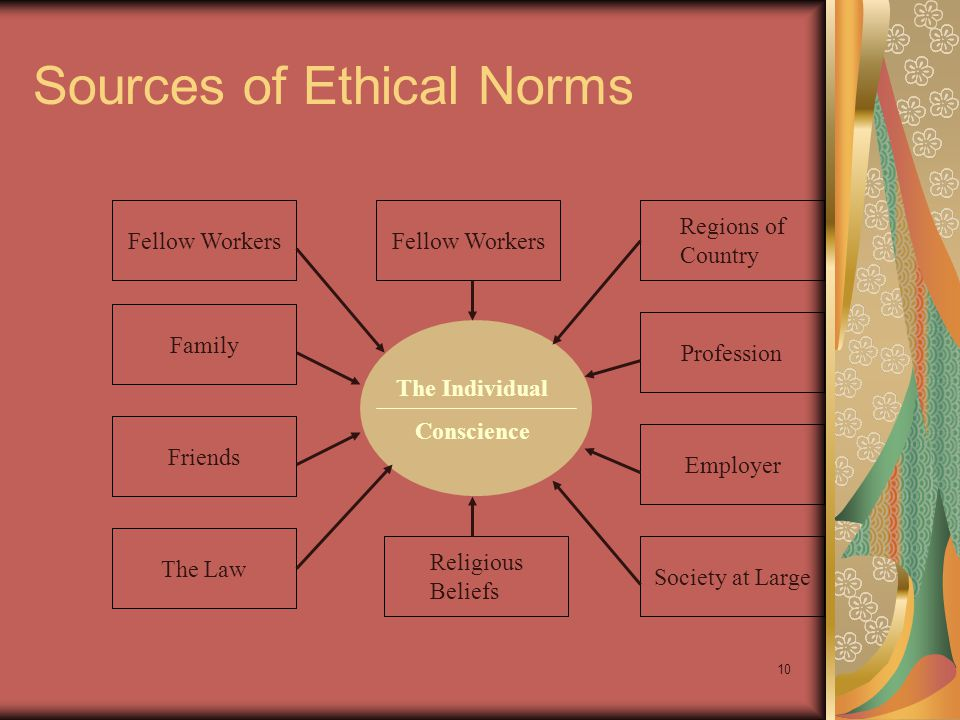 Sources of Ethical Norms