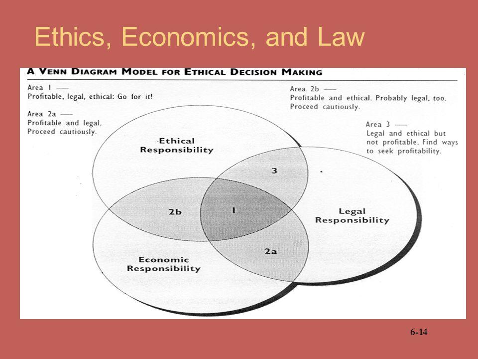Ethics, Economics, and Law