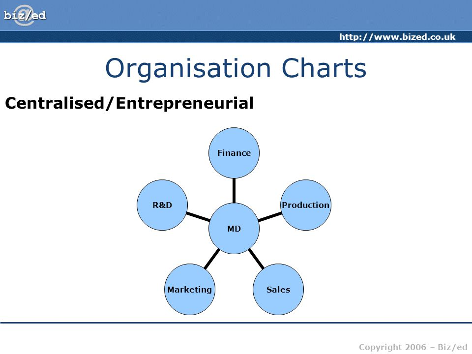 Organisation Charts Centralised/Entrepreneurial