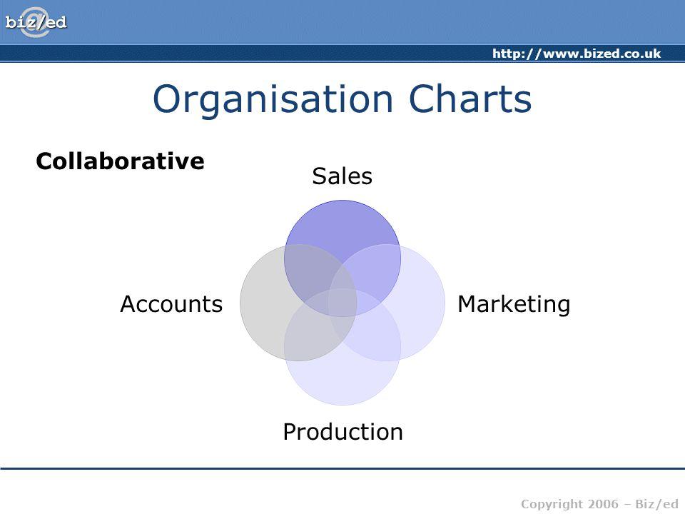 Organisation Charts Collaborative