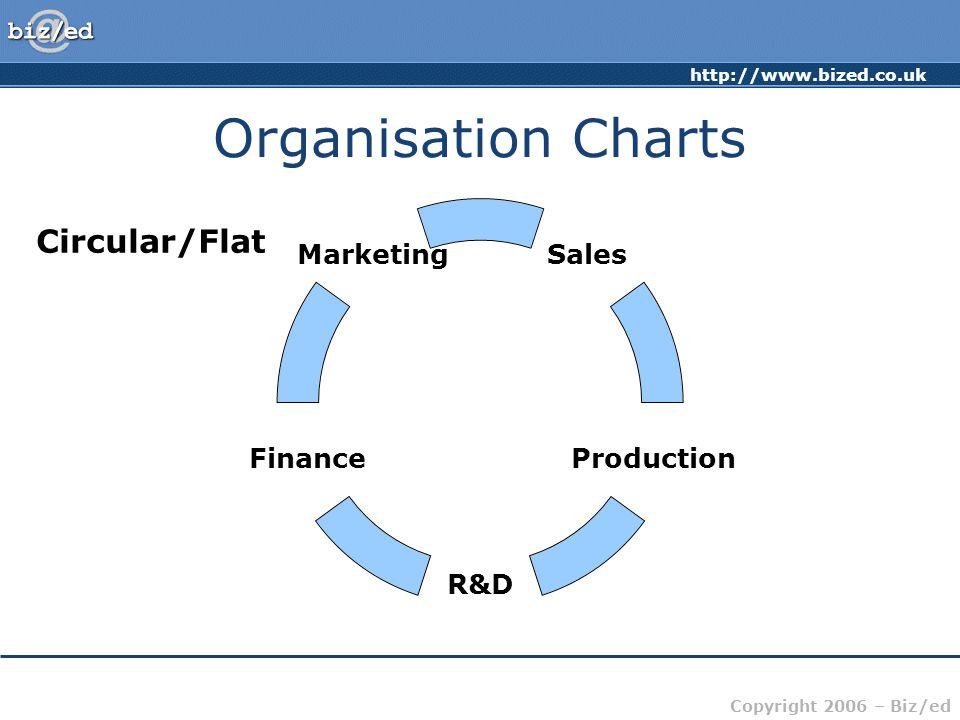 Organisation Charts Circular/Flat