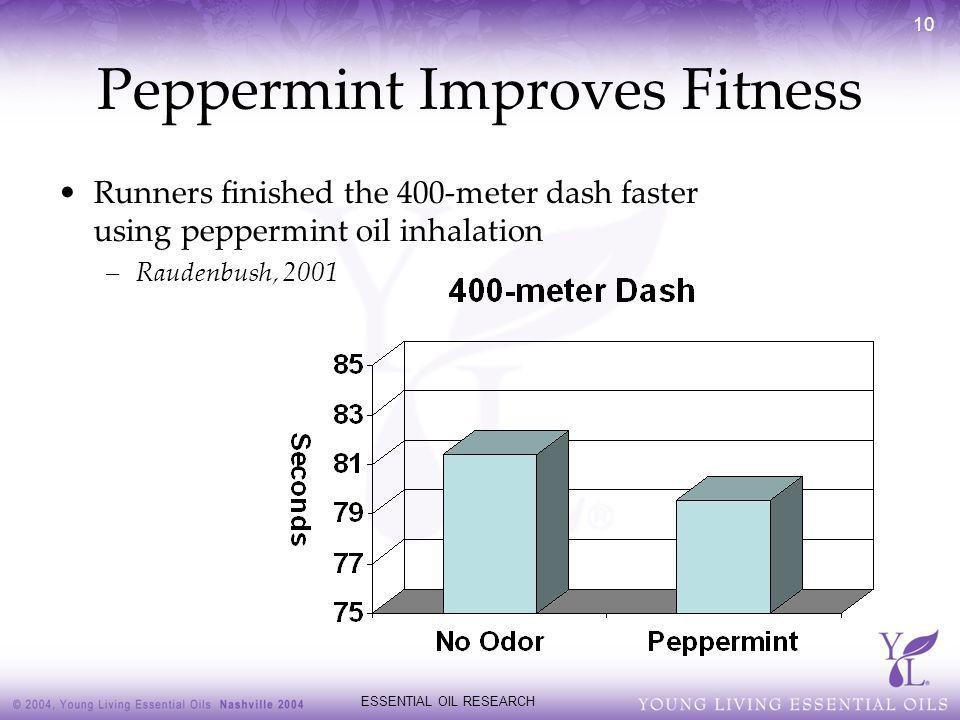 Peppermint Improves Fitness
