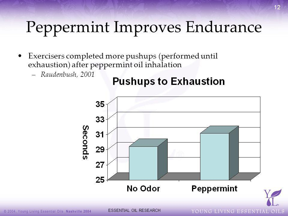 Peppermint Improves Endurance