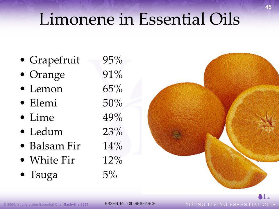 Limonene in Essential Oils