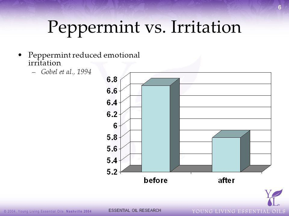 Peppermint vs. Irritation