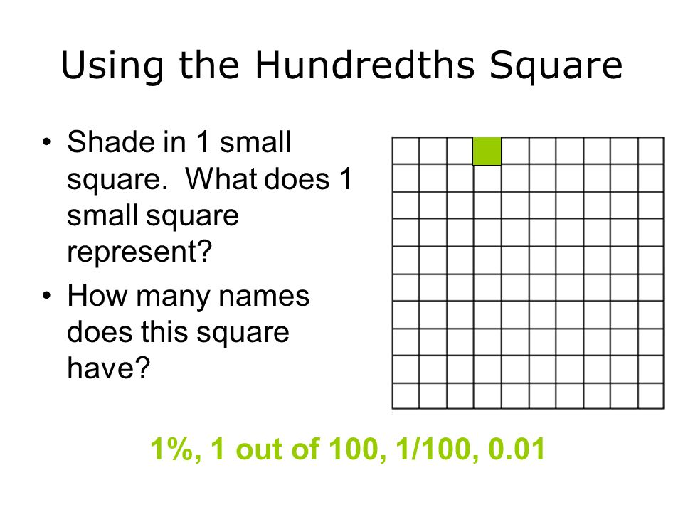 Using the Hundredths Square