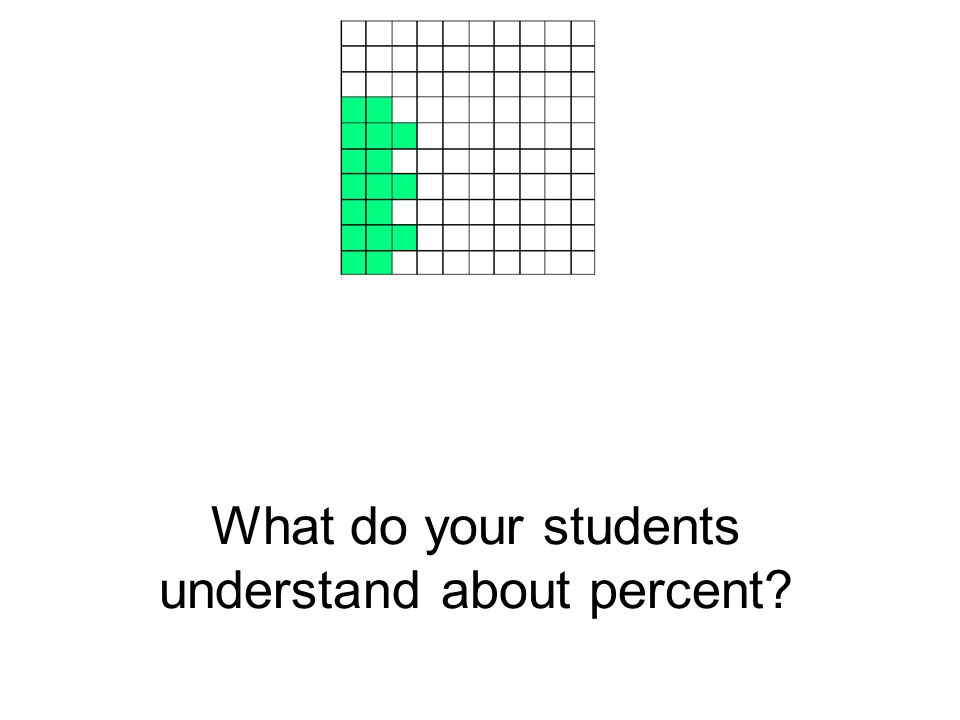 What do your students understand about percent