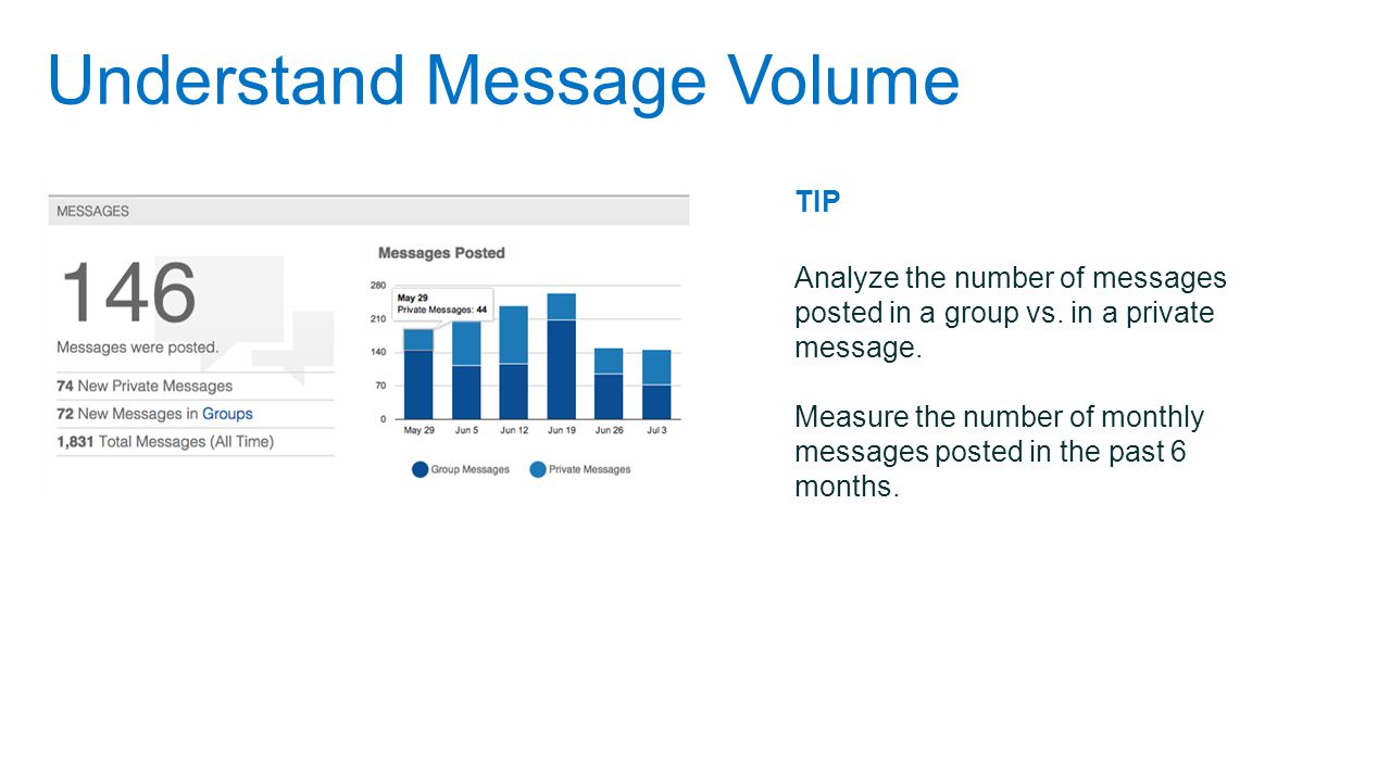 Understand Message Volume