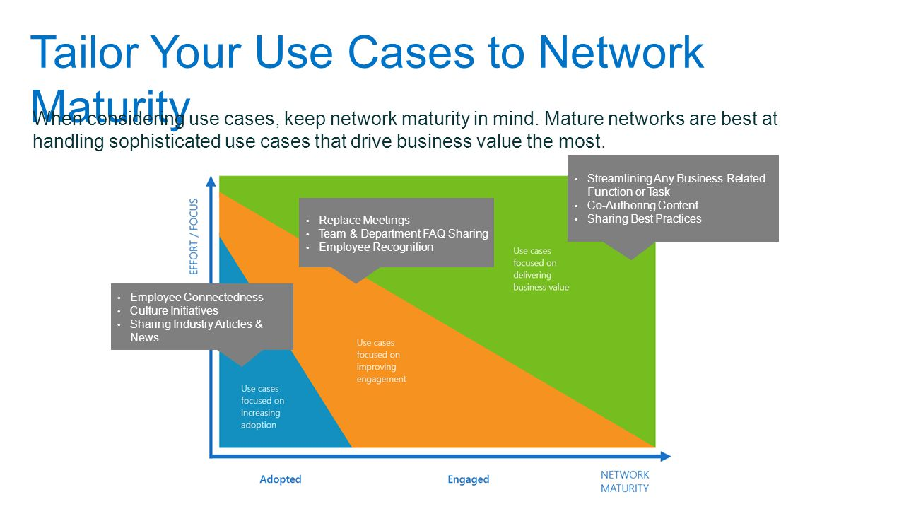 Tailor Your Use Cases to Network Maturity