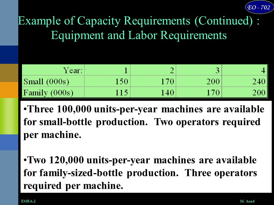 Example of Capacity Requirements (Continued) : Equipment and Labor Requirements