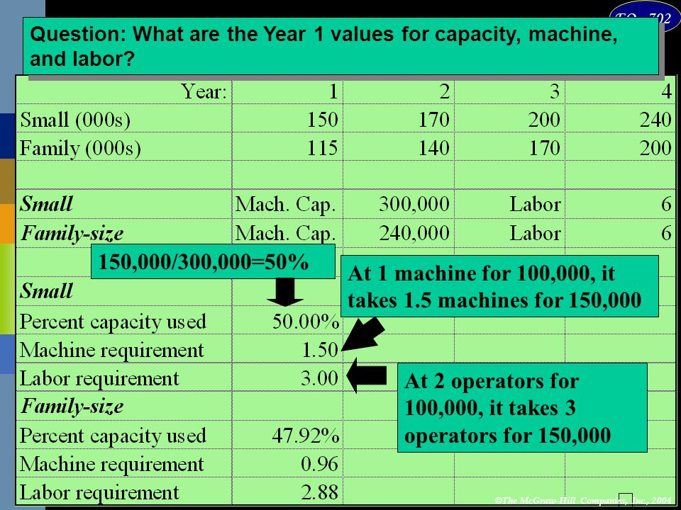 At 1 machine for 100,000, it takes 1.5 machines for 150,000